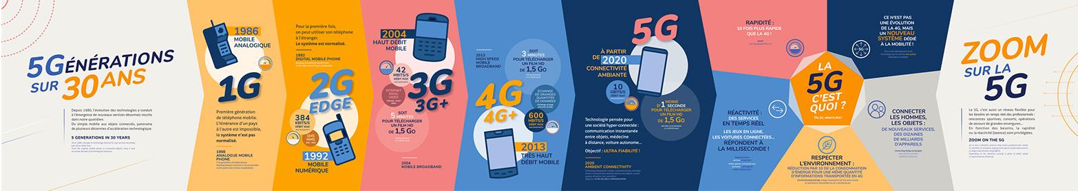 Frise chronologique sur l'évolution de téléphonie mobile